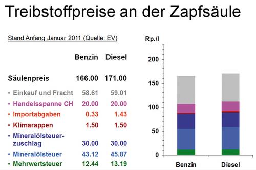 Der Anteil der Steuern am Treibstoffpreis beträgt beim Benzin 87,6 Rappen oder 55% und beim Diesel 90,5 Rappen oder 55% (Quelle: Verband des Strassenverkehrs).